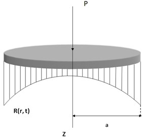 The unknown dynamic contact load distribution R(r,t)