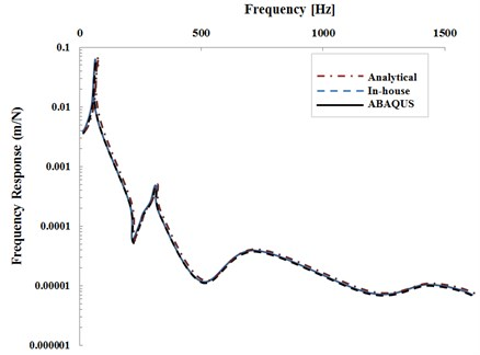 Analytical solution results (dotted mode of answer for tingly support)