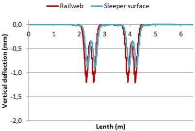 Deflections of both rail web and sleeper surface