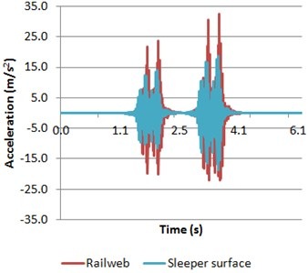 Accelerations of both rail web and sleeper surface