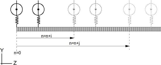Vehicle movement through the track for time steps n; n+i and n+j