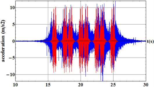 Comparison between the FE model 2 results (red) and data gathering campaign (blue).  Results obtained in the sleeper surface