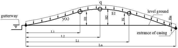 Mechanical model of pipeline