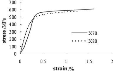 The stress-strain curve of X70 steel