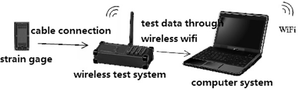 The diagram of strain-stress of test system