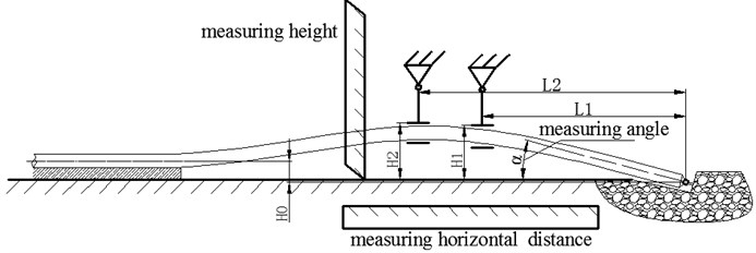 The detection of lifting height and horizontal position of pipeline