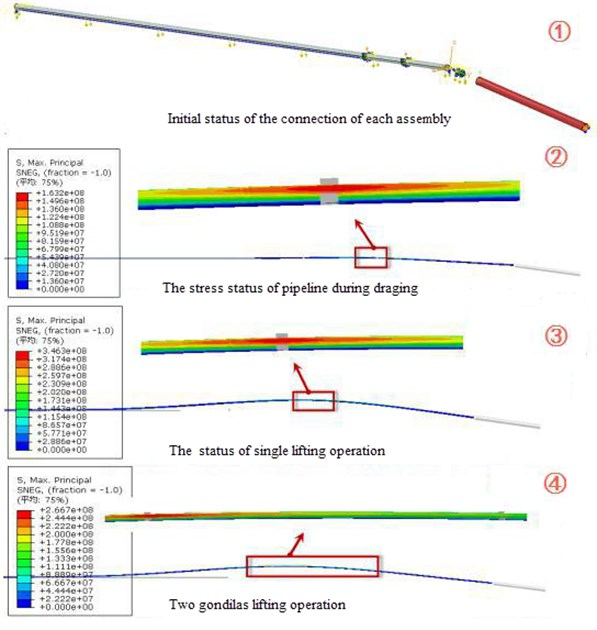 The stress nephogram of pipeline in lifting process