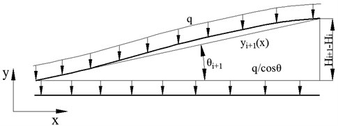 The mechanical analysis of section i+1 pipeline