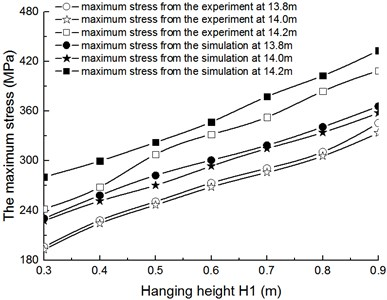 The comparison of maximum stress with single gondola between testing data  and simulation data when L1= 14 m
