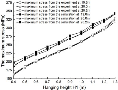 The comparison of maximum stress with single gondola between testing data  and simulation data when L1= 20 m