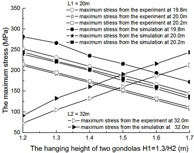 The comparison of maximum stress with two gondolas between testing data and simulation data when L1= 20 m, L2= 32 m