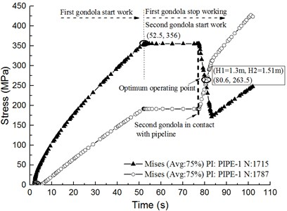 The stress of pipeline with lifting time