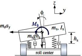 Vehicle 3 DOF model (yaw and roll)