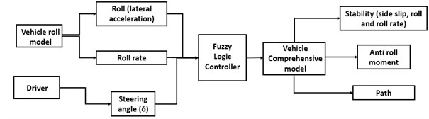 The FLC structure