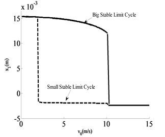 x1-v0 bifurcation diagram of m1 under different brake pressure