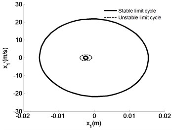 Motion peculiarities of m1 under different initial speeds given uc=0.4, us=0.6