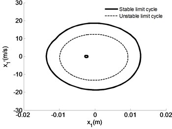 Motion peculiarities of m1 under different initial speeds given uc=0.4, us=0.8