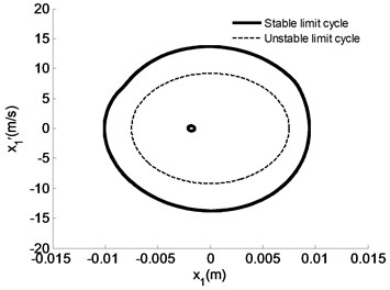 Motion peculiarities of m1 under different initial speeds given uc=0.3, us=0.6