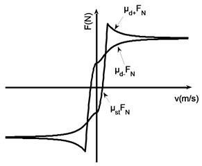 Wojewoda hysteresis model