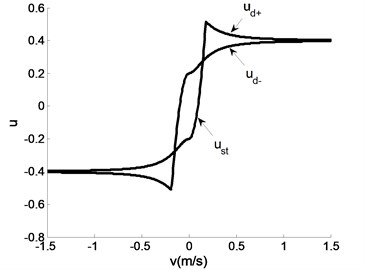 Characteristic diagram of hysteretic friction