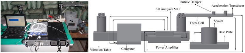 Experimental setup figure and schematic diagram of experimental set-up