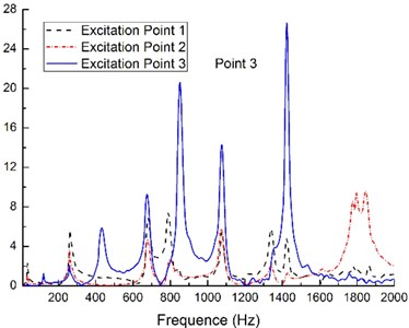 Comparison of the FRFs on plate when the system is excited at the different points