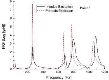 Comparison of the FRFs on plate when the system under different excitation types