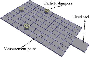 Arrangement location of particle dampers