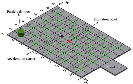 Particle damper exerted positions and coordinates