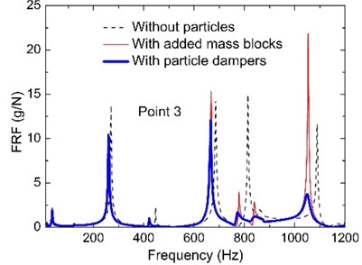 The comparison results of the FRFs on the rectangular plate without particles,  with added mass blocks and with particle dampers