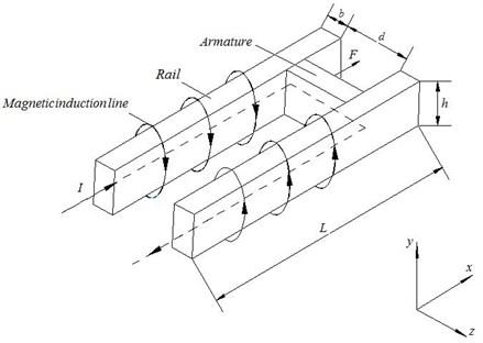 Schematic of railgun
