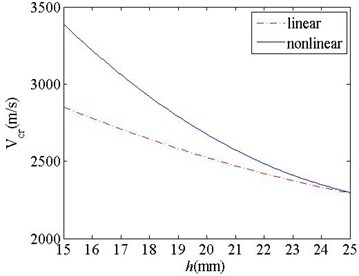 Nonlinear critical velocities of the railgun system and their changes