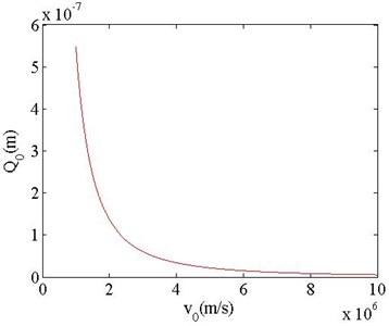 Q0 as function of v0