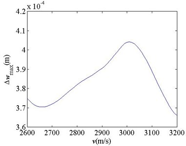 Dynamic displacements of the rail as a function of the load running velocity