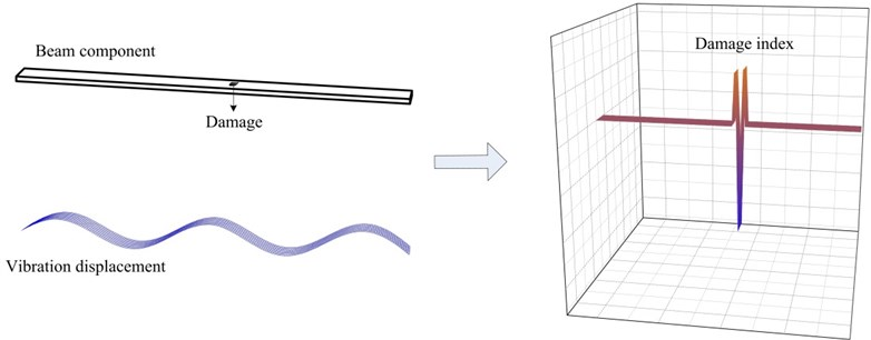 One-dimensional illustration of the principle of the damage identification method based  on the examination of structural dynamic equilibrium conditions