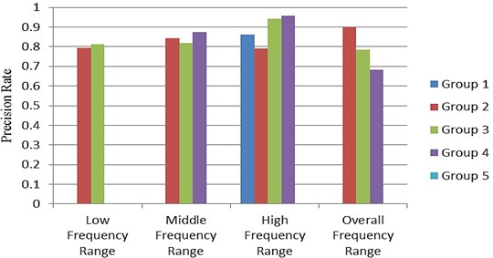 Precision rate of predicted results in various frequency ranges