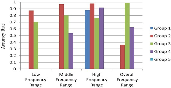Accuracy rate of predicted results in various frequency ranges