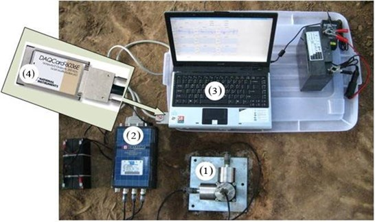 Measuring equipment: (1) accelerometers, (2) integrator, (3) and (4) data acquisition system