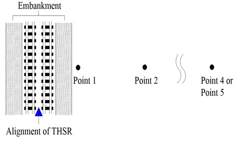 Schematic diagram of embankment and typical schematic layout of measurement site