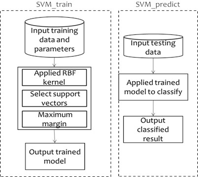 LIBSVM's training and predicting tool