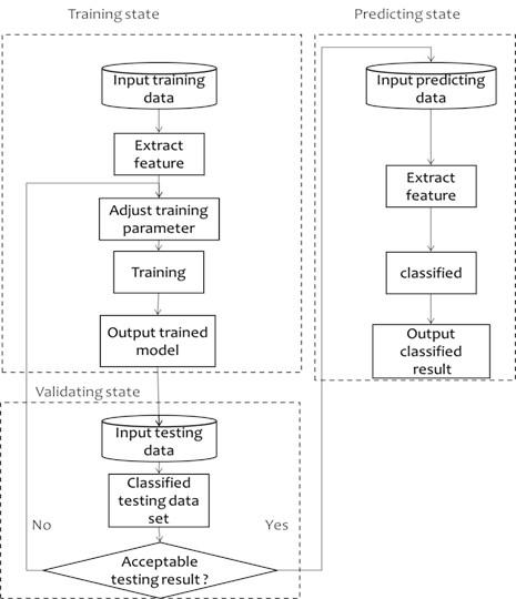SVM prediction process