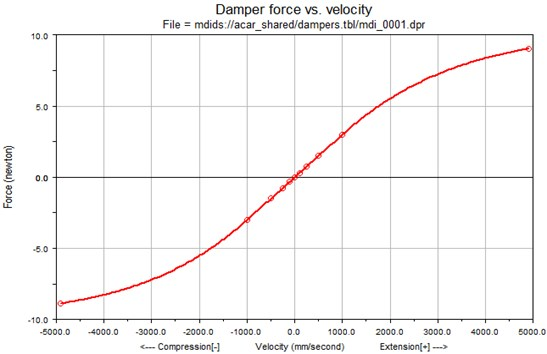 The base model of damping characteristic of shock absorber  in the ADAMS/CAR defined by basis points and spline functions