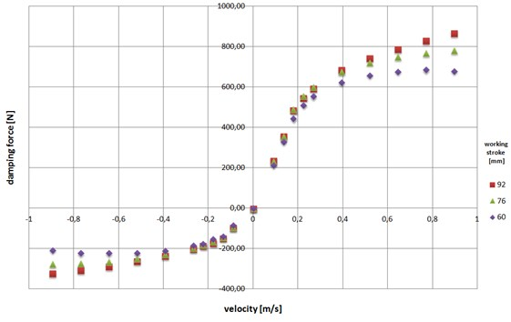 The characteristics of damping of shock absorber for a selected length of the working strokes