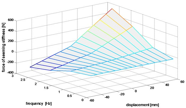 The distribution of experimental damper force illustrating the resulting damper stiffness effect