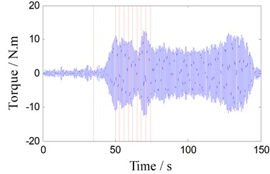 Torque oscillation signal (350 RPM)