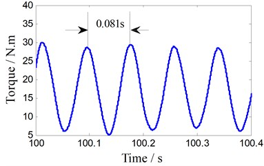 Torque signal FFT analysis (400 rpm)