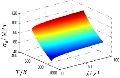 Viscosity stress surface