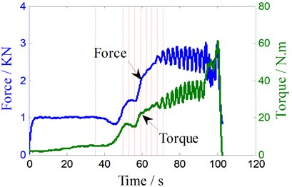 Welding parameters abnormal low frequency oscillation