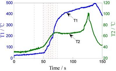 The welding parameter curve (350 RPM)