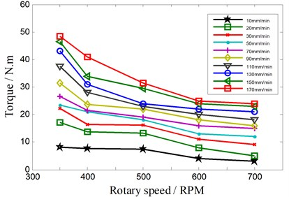 The relationship between the torque and the rotary speed